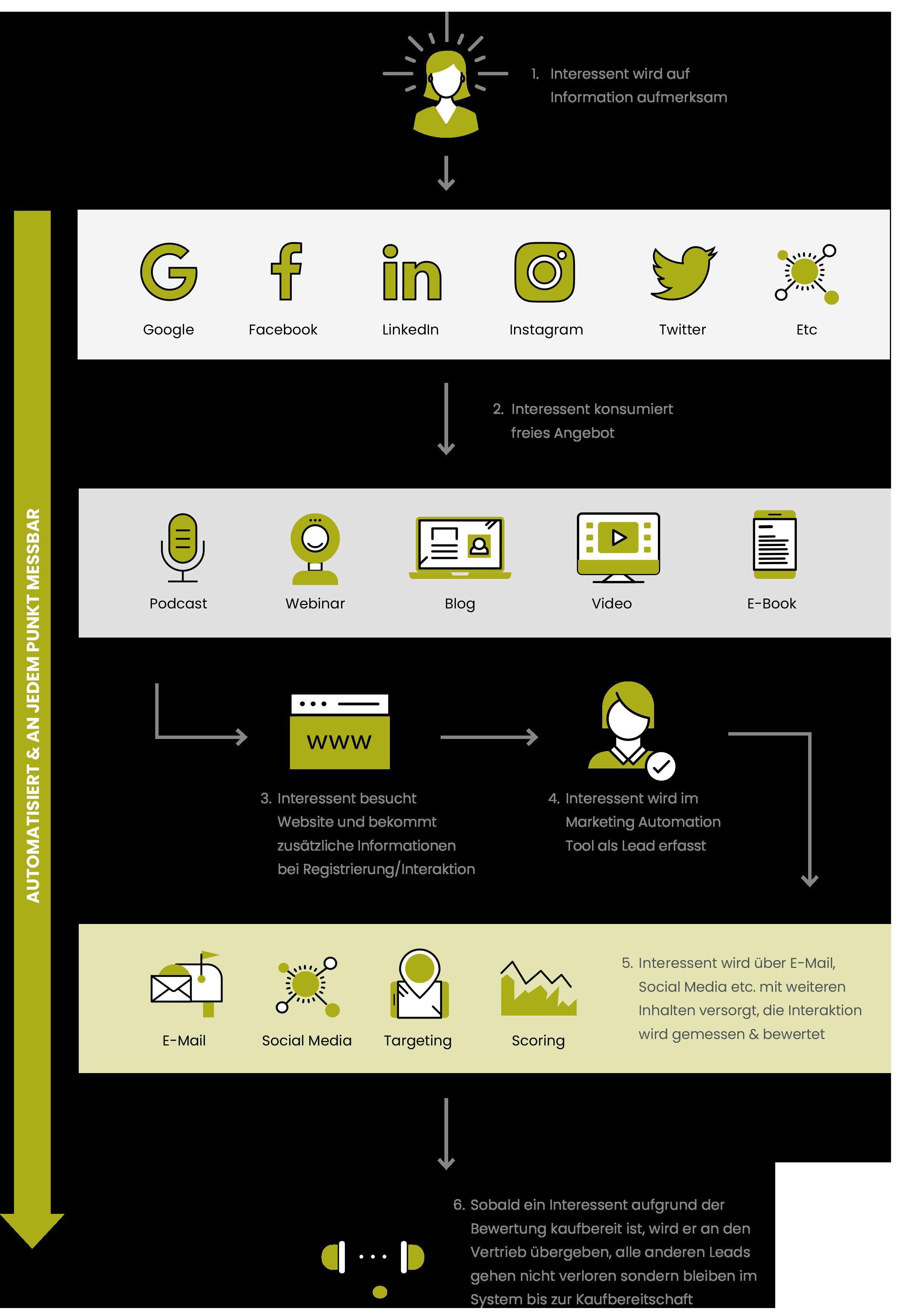 Der digitale Leadgenerierungsprozess im Überblick